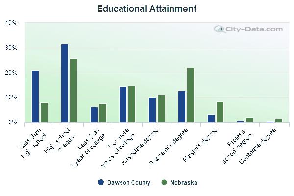educational-attainment-Dawson-NE recolored