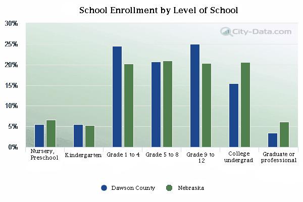 school-enrollment-by-level-Dawson-NE recolored